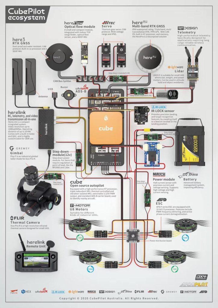 Componentes dron